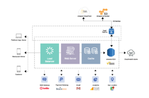 technology stack for food delivery app