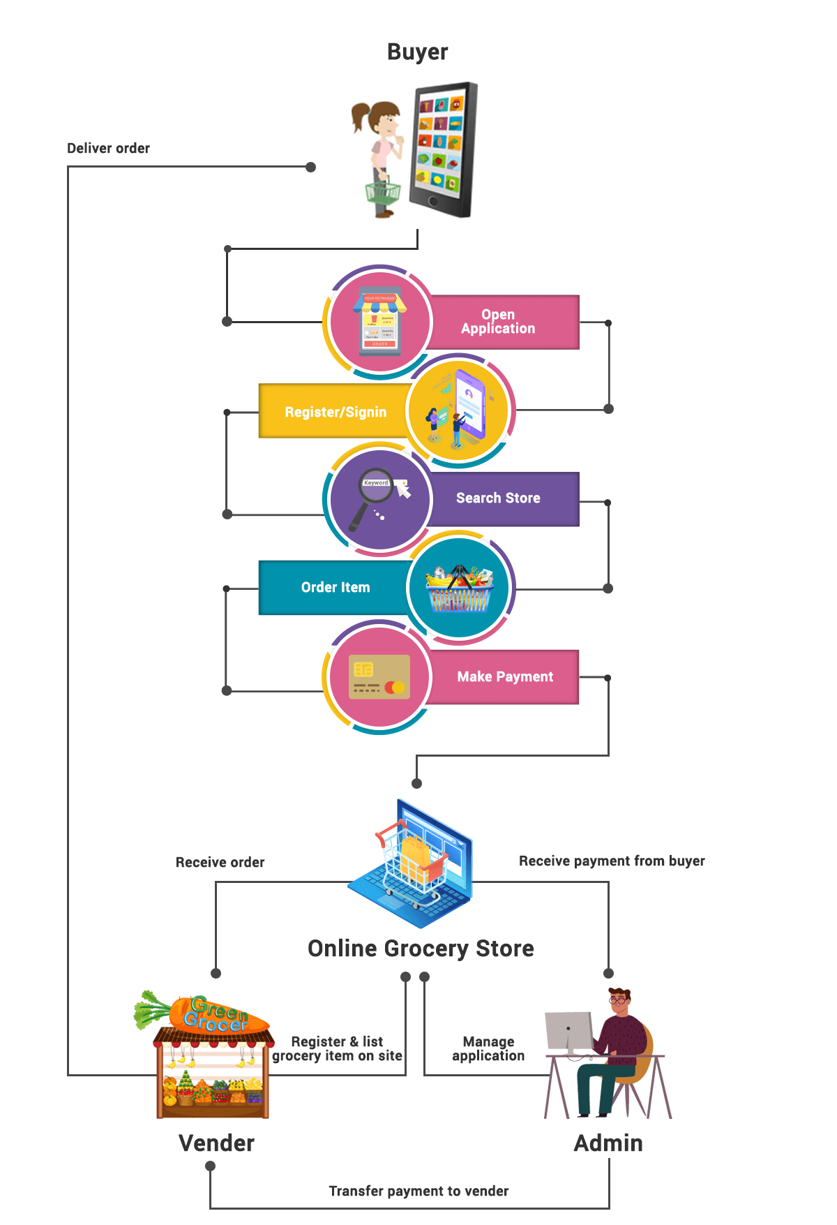 Business flow of grocery app development