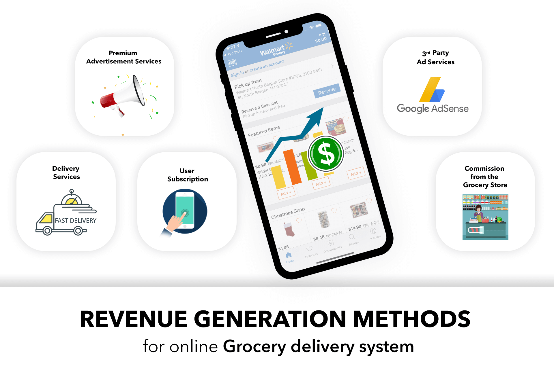 Revenue_generation_method of grocery appedit