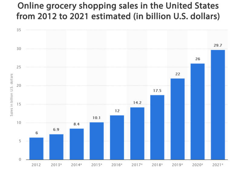 online-grocery-shopping-sales-estimation-2012-to-2021