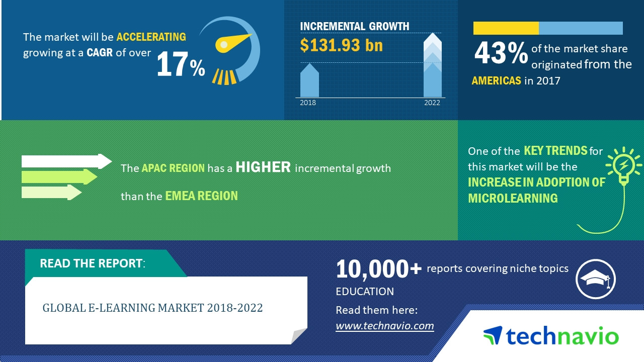Global E-learning Market 2018-2022