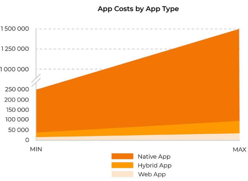 App-costs