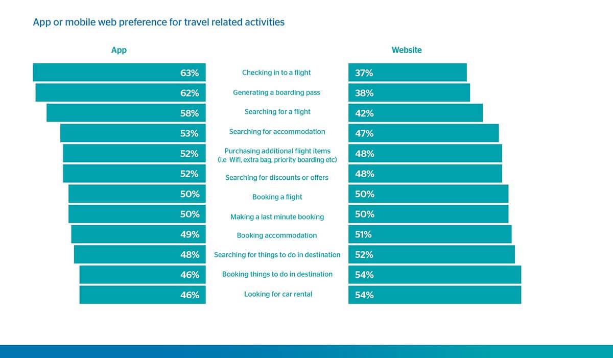 blog-digital.travelport Research