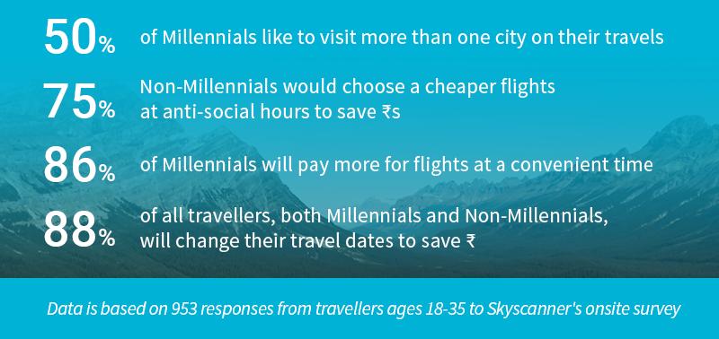millennial-travelers skyscanner