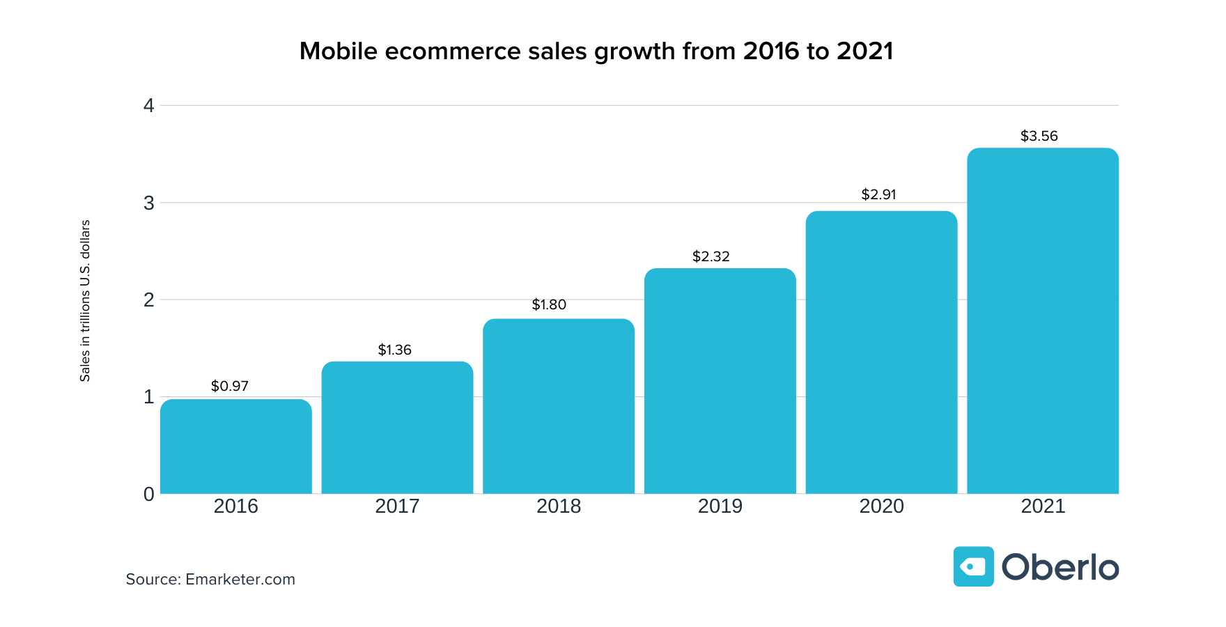 Mobile-ecommerce-sales-growth