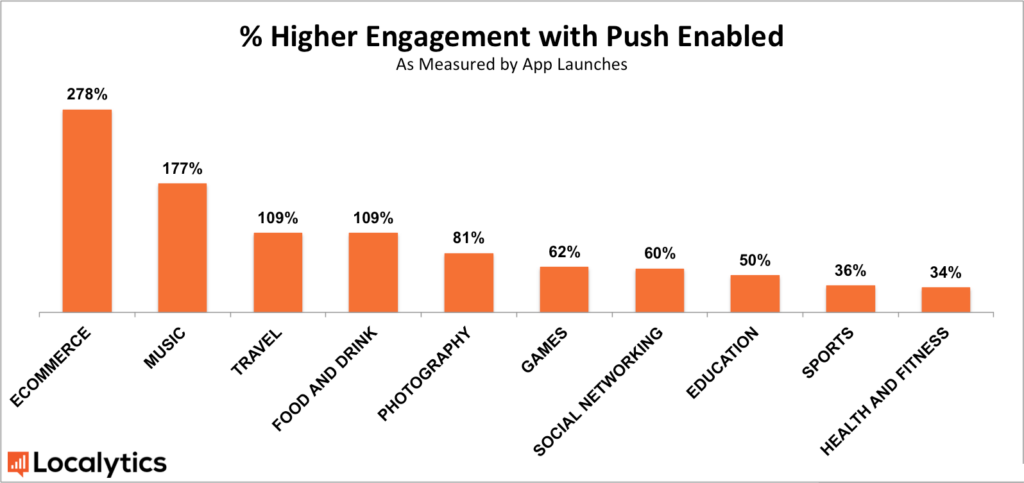 Push Notification engagement rates by Industry