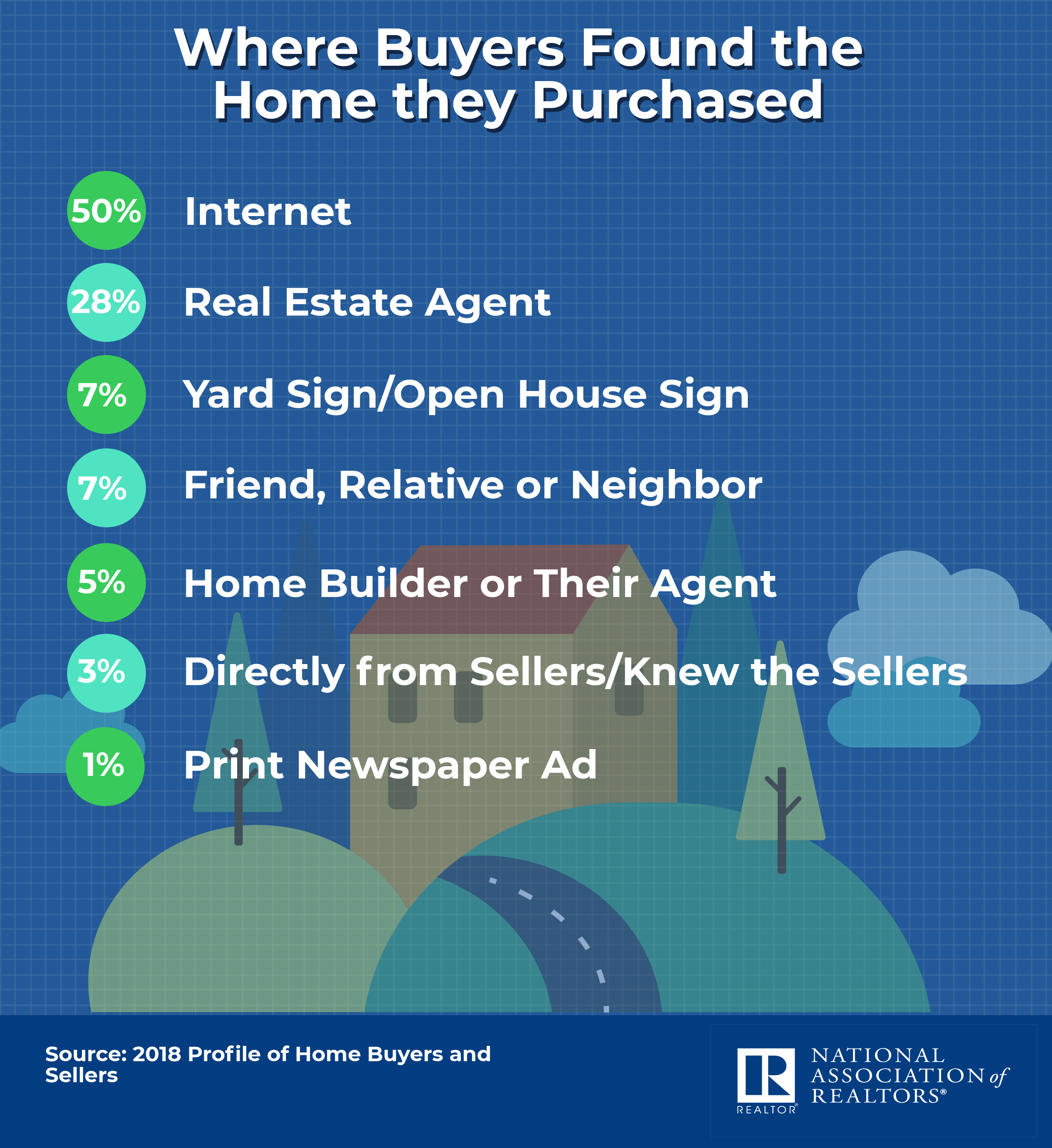 where-buyers-found-the-homes-they-purchased-04-23-2019-2400w-2619h (1)