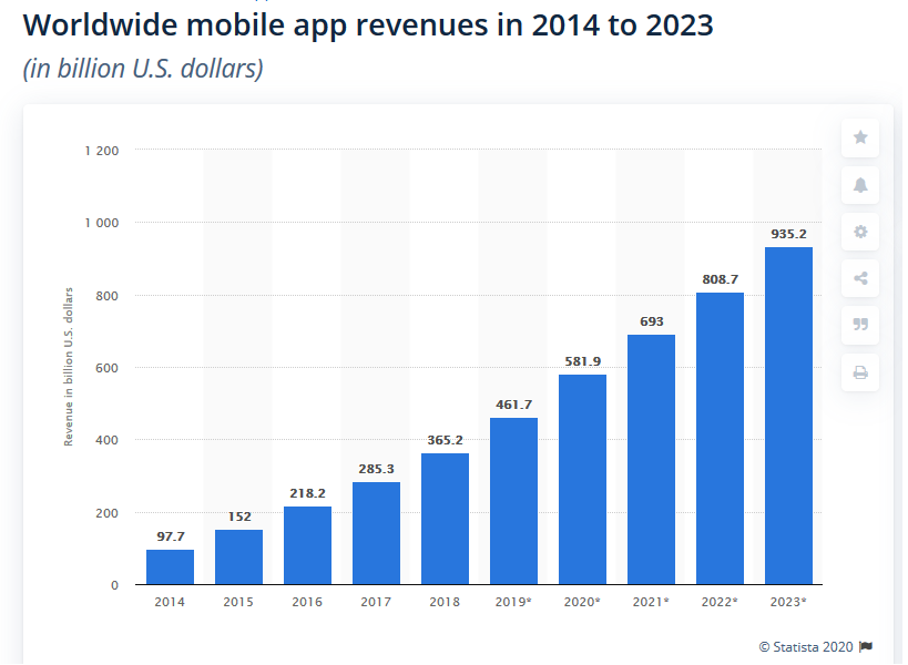 Mobile app revenue 2020