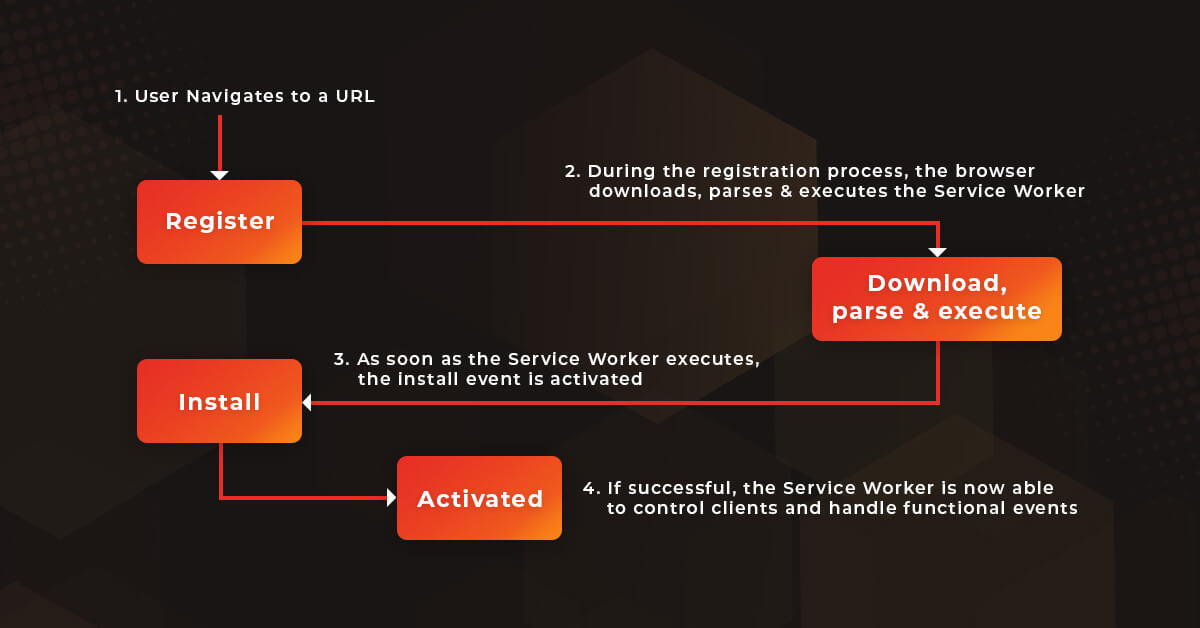 The Service Worker life cycle