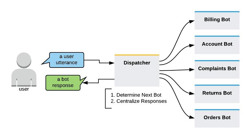 Multi-bot-model