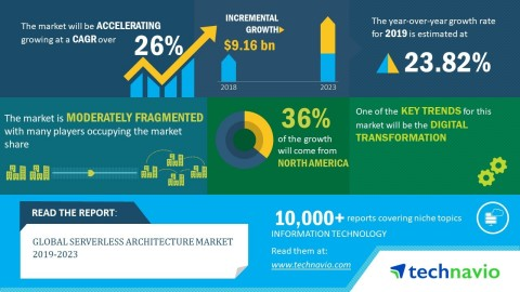 Global_Serverless_Architecture_Market_2019-2023