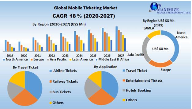 Global-Mobile-Ticketing-Market
