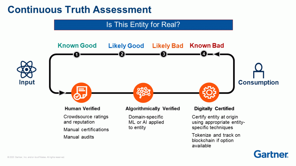 Continuous truth assessment