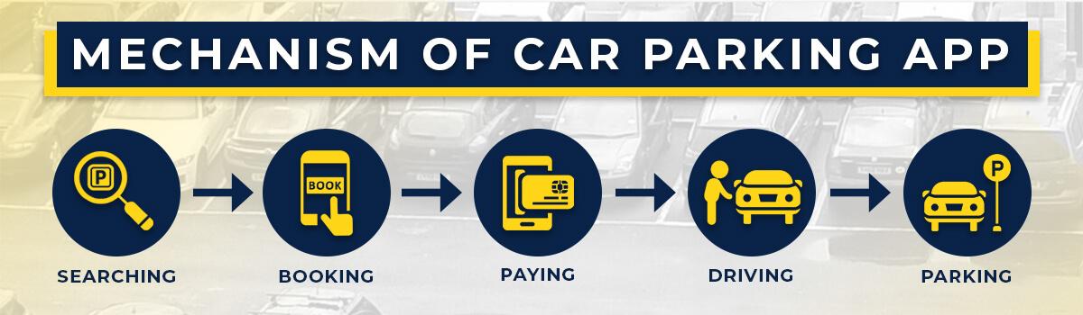 Mechanism of Car parking app
