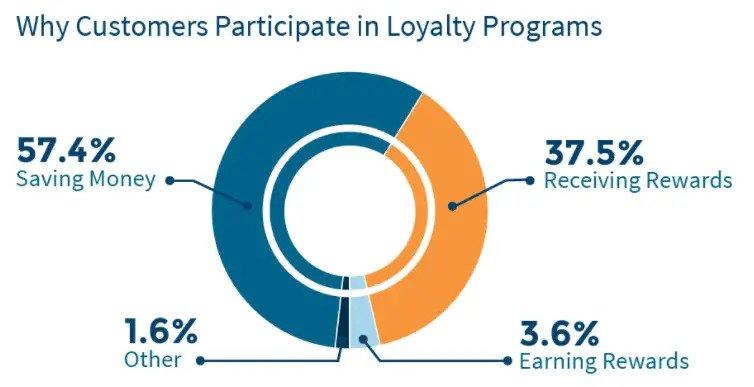 loyalty program for app