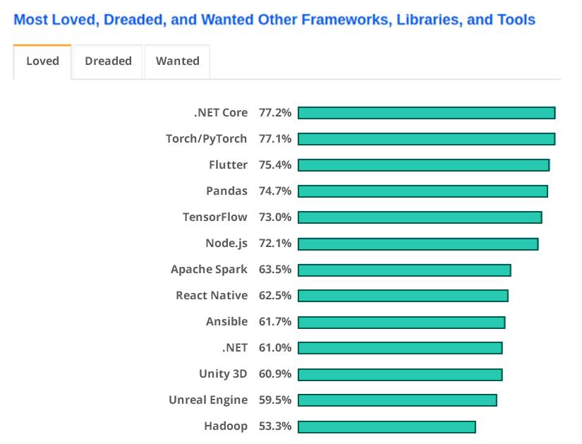 Statistics for app development Frameworks