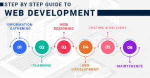 Steps-to-hire-dedicated-developers