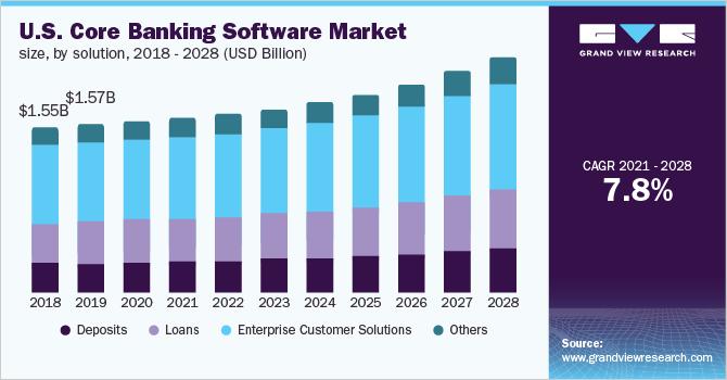 us-core-banking-software-market-size