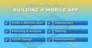 Steps involved in developing a Mobile Application