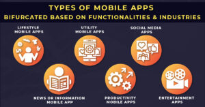 Types of Mobile Apps bifurcated based on Functionalities n business