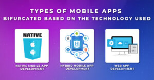 Types of Mobile Apps bifurcated based on the Technology