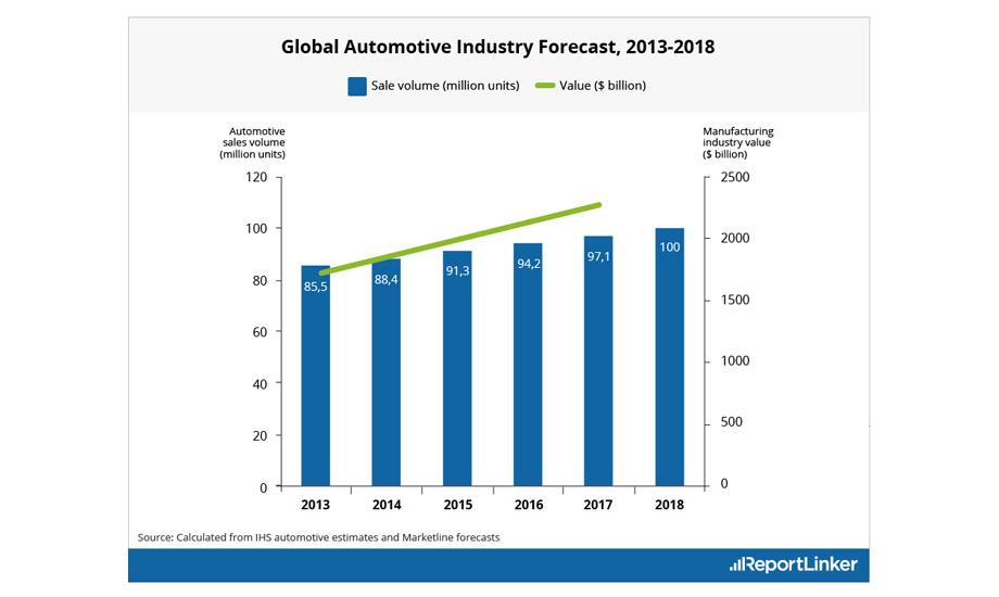 automotive-sales