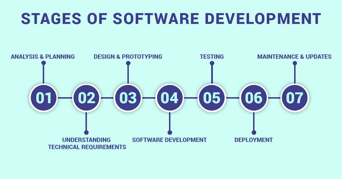 Software Development Stages