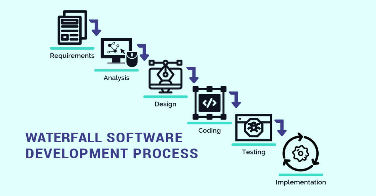 Waterfall Software Development Process