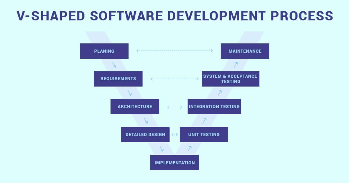 V-Shaped Software Development Process