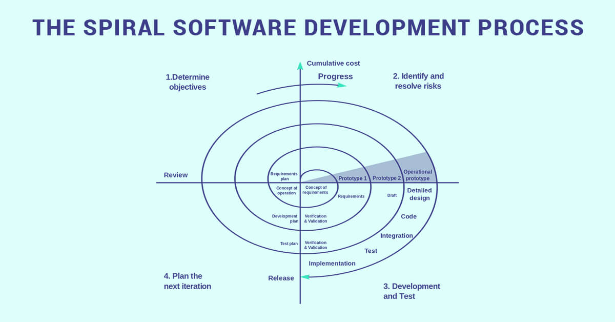 The spiral Software Development Process