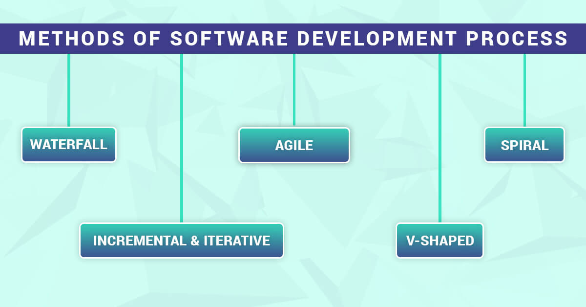 Software Development Methods