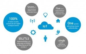 Smart Home and IoT – The Next Generation Living