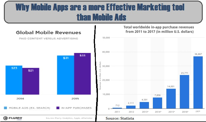 Mobile-Apps-are-effective-marketing-tool