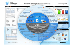 Why it Makes Economical Sense to Hire Silverlight Developer