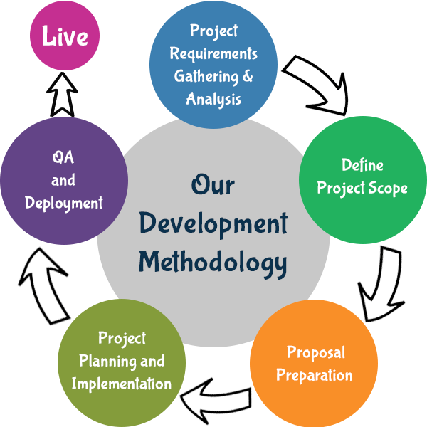 Our Project Management Methodology Prismetric
