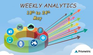 Weekly Analytics 46: Top Stories from the Mobile World (May 18 – May 24)