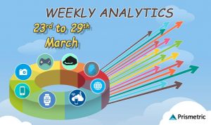 Weekly Analytics 38: Top Stories from the Mobile World (March 23– March 29)