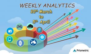 Weekly Analytics 39: Top Stories from the Mobile World (March 30– April 5)