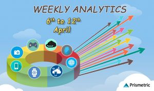 Weekly Analytics 40: Top Stories from the Mobile World (April 6– April 12)