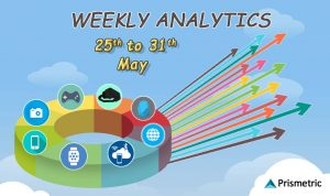 Weekly Analytics 47: Top Stories from the Mobile World (May 25– May 31)