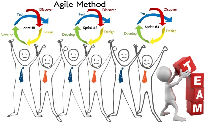 Team based Agile Development for Mobile Apps
