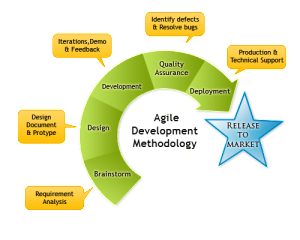 How Agile methodology in mobile app development can be benefitted