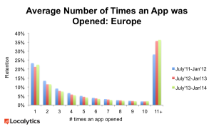 Mobile App Usage Rising in Europe; Record Growth Estimated This Year