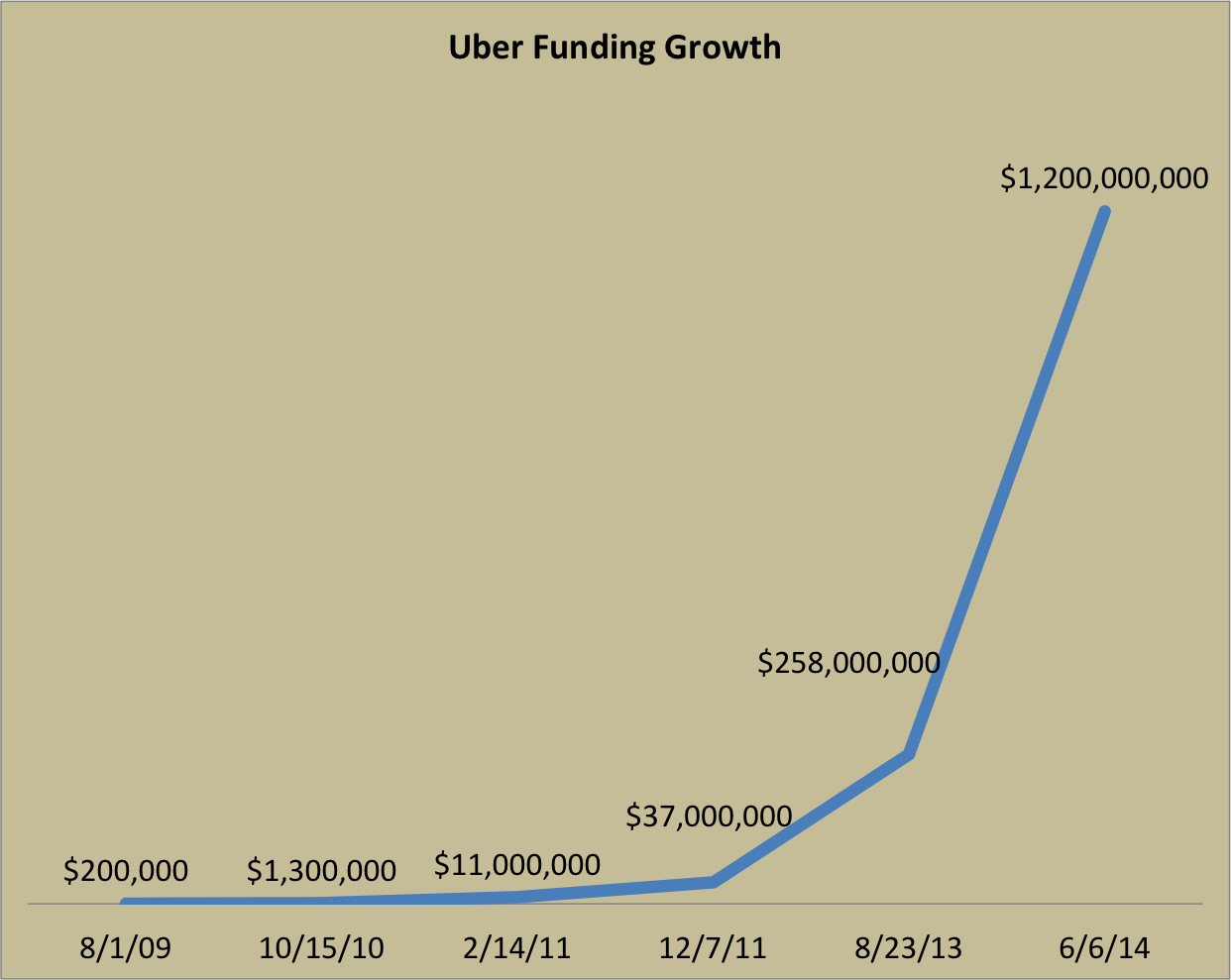 uber funding growth