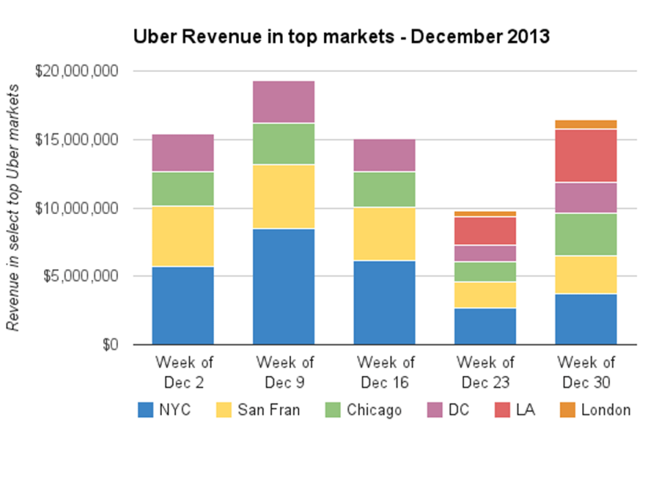 uber-revenue-2013