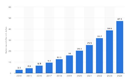 global NFC market