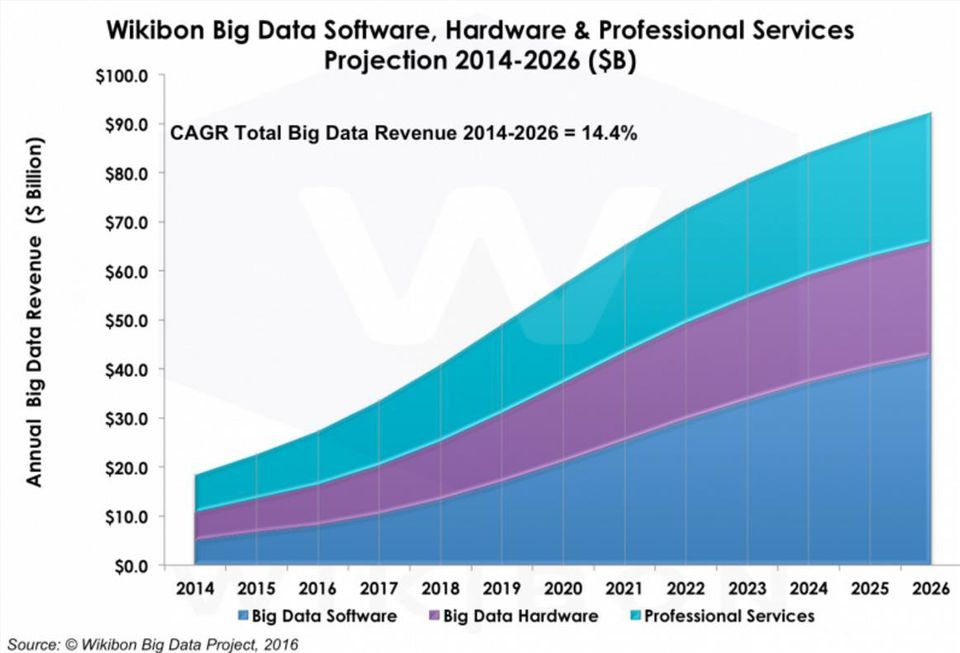 big data business revenue