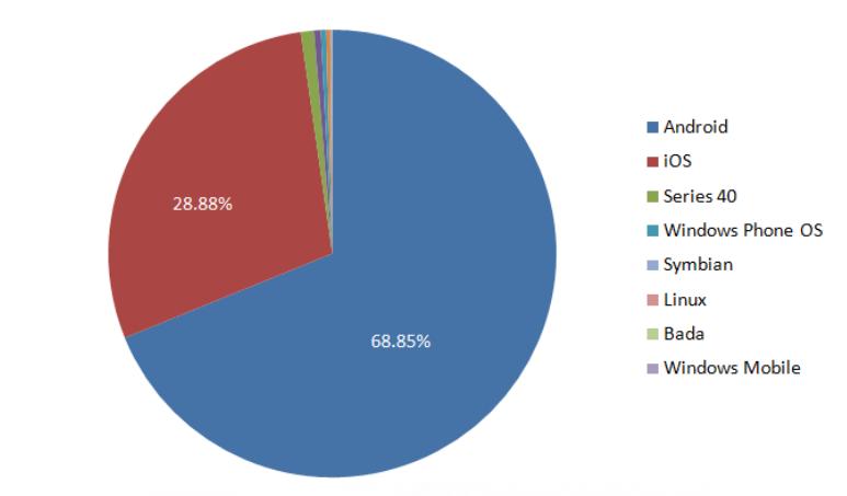mobile OS chart